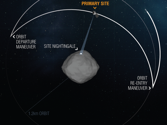During the Recon B flyover of primary sample collection site Nightingale, OSIRIS-REx left its safe-home orbit to fly over the sample site at an altitude of 0.4 miles (620 m). The pass, which took around 11 hours, gave the spacecraft's onboard instruments