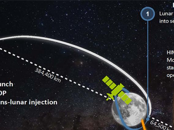LUMIO mission profile showing launch, parking, transfer, operative and end-of-life phases.