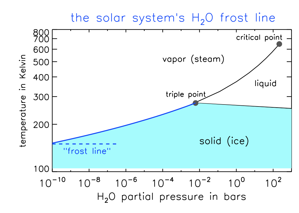 Apr10 water phase diagram with frostline pooptronica