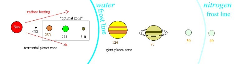 Frost Line Solar System (page 2) - Pics about space